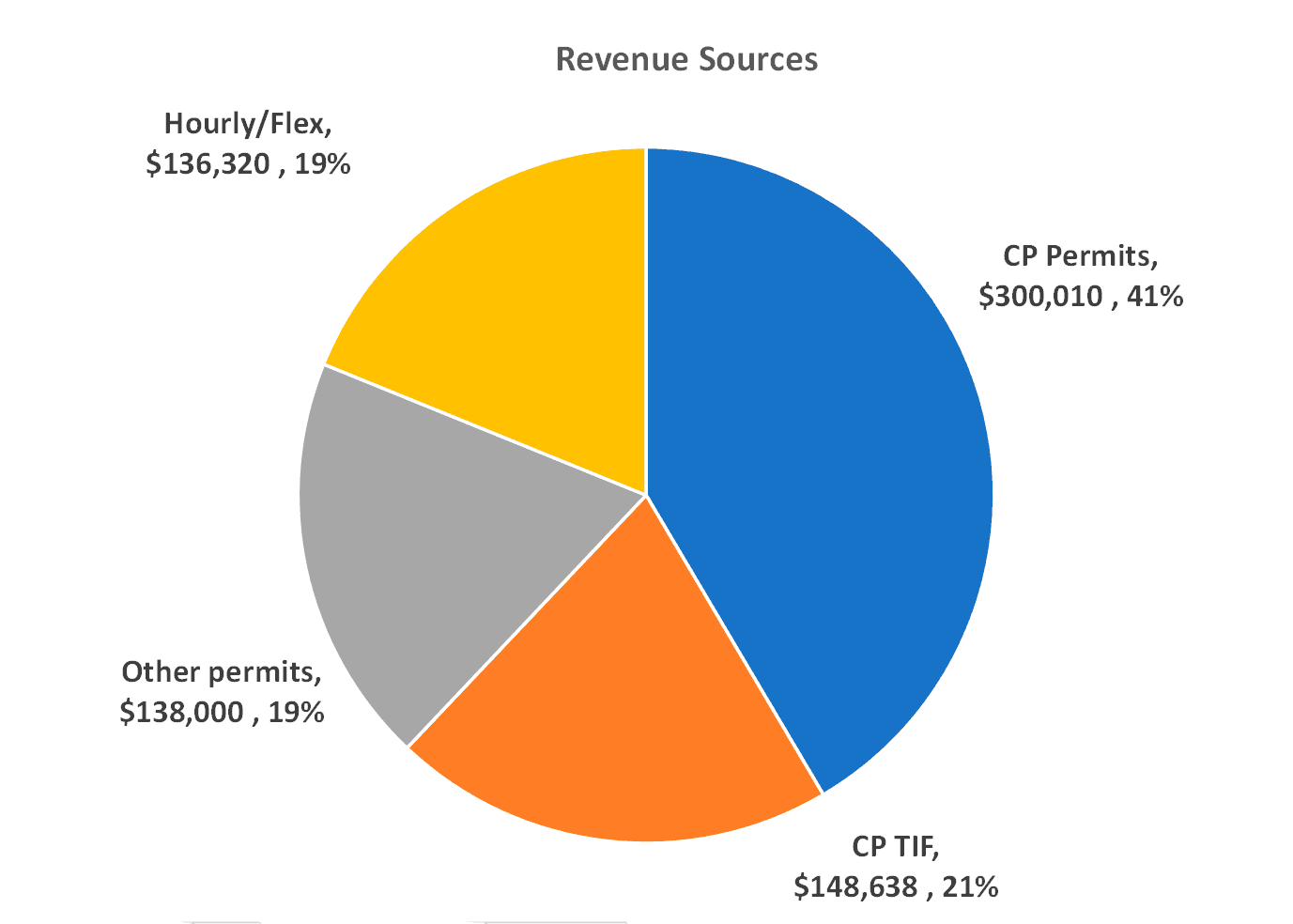 RevenueChart